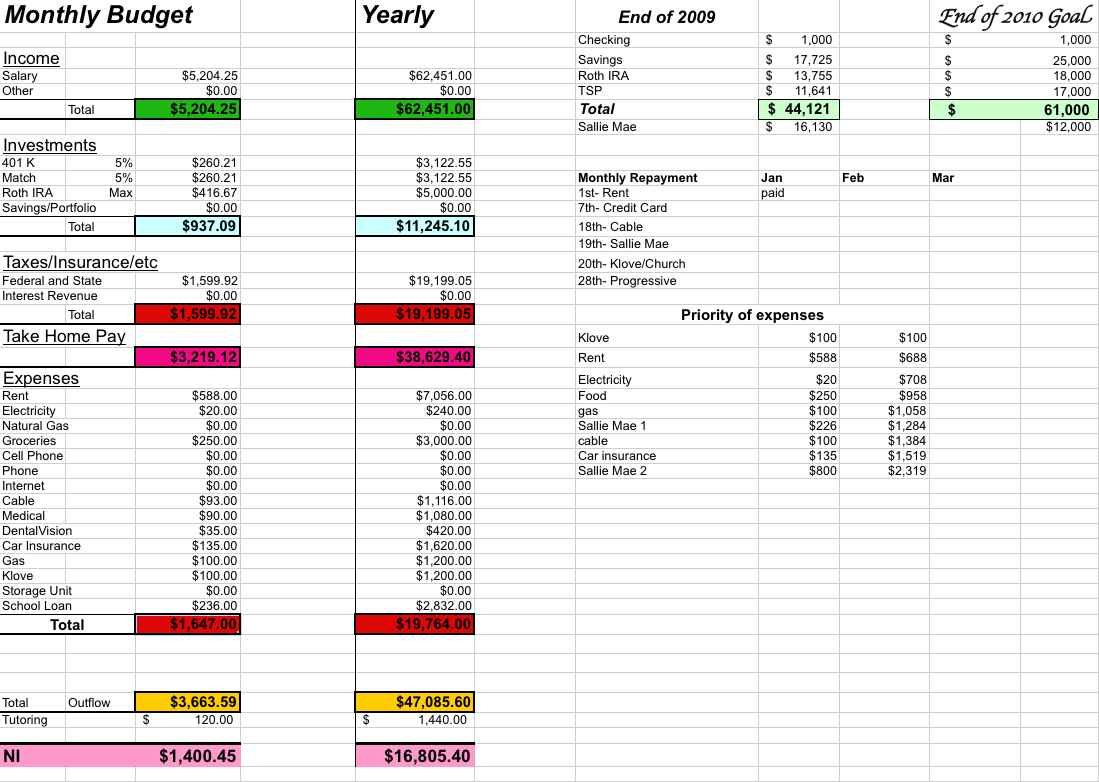 Free Get Out Of Debt Spreadsheet Throughout Free Debt Snowball Spreadsheet And Excel Spreadsheet To Get Out Of