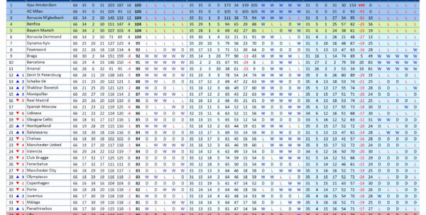 Free Golf League Excel Spreadsheet Intended For Sports Schedule Maker Excel Template Elegant Golf League Excel