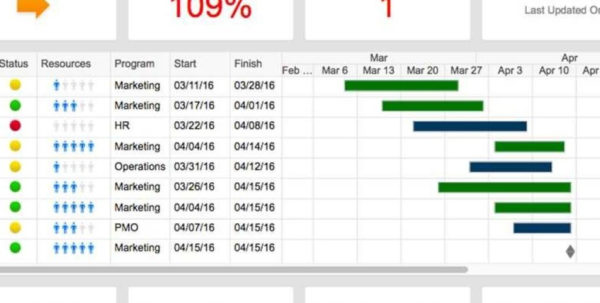 Free Project Management Spreadsheet Pertaining To Free Excel Project Management Templates For Free Project Dashboard