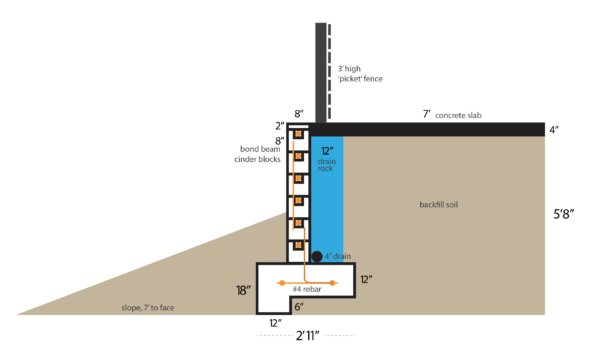 Free Retaining Wall Design Spreadsheet Regarding Design Of A Retaining Wall Free Spreadsheets – Spreadsheet Collections
