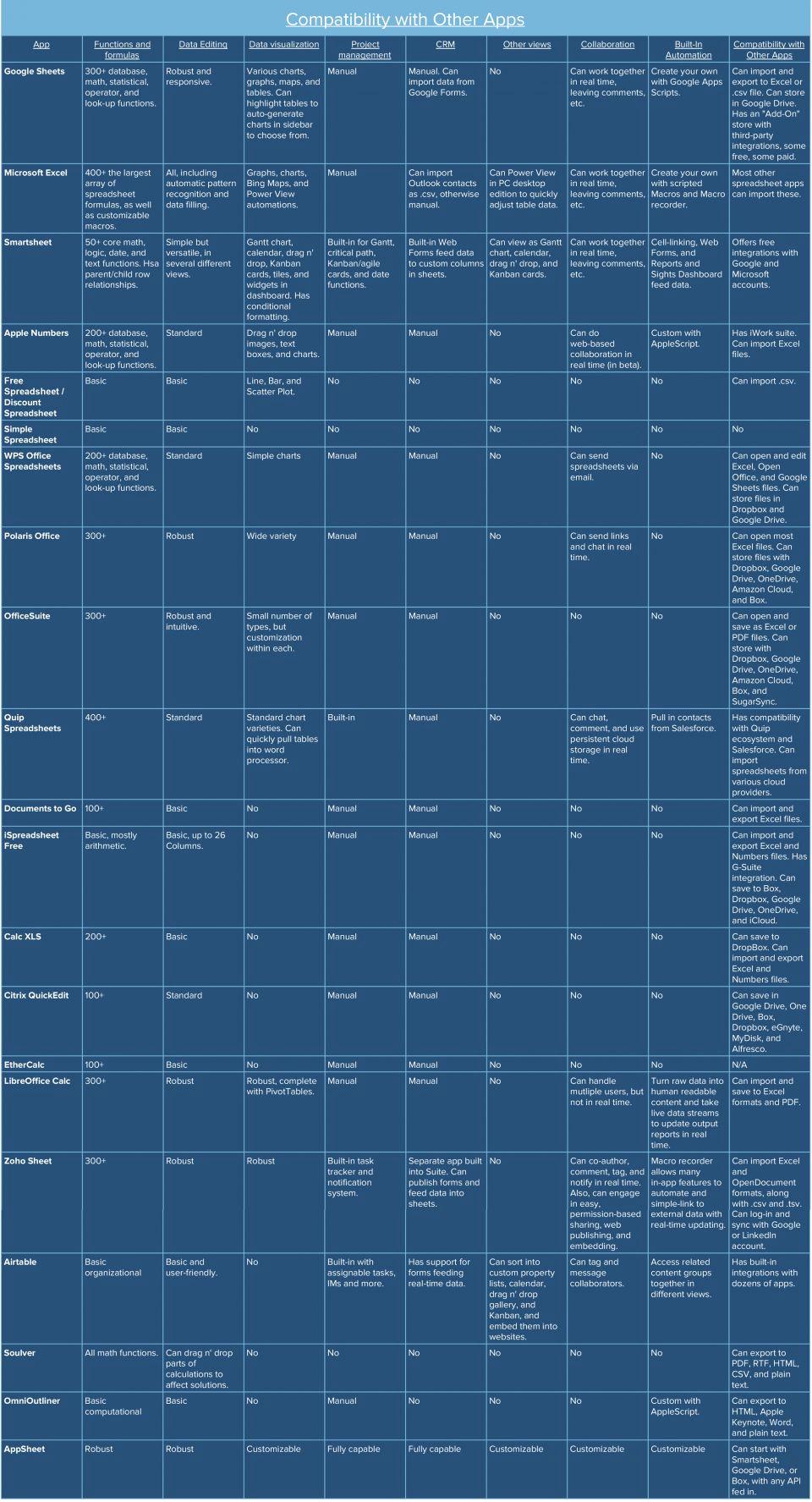 Free Spreadsheet App For Ipad Regarding Best Free Spreadsheet App And Best Free Spreadsheet App For Ipad