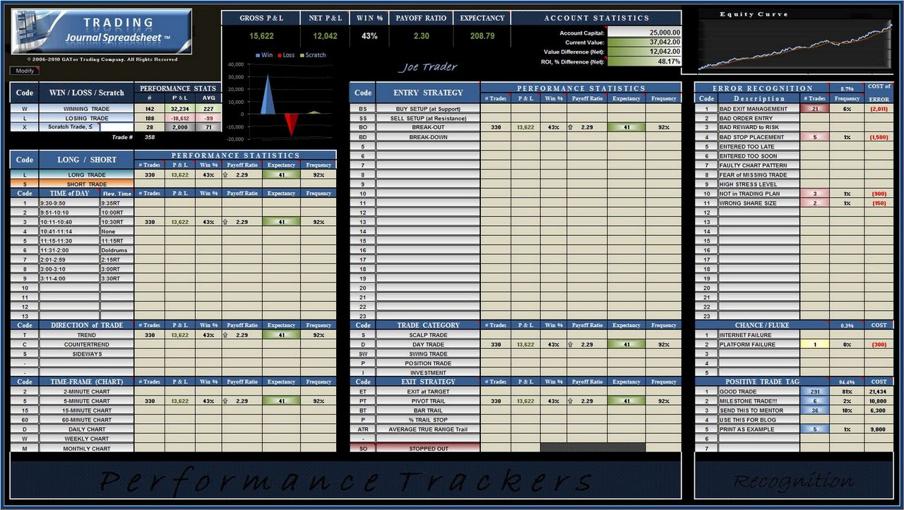 Free Trading Journal Spreadsheet Within Eminimindtradingjournalspreadsheetsgregthurman  Eminimind