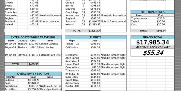 Freelance Budget Spreadsheet In How To Travel The World For Less Than £12K! Backpacker Reveals