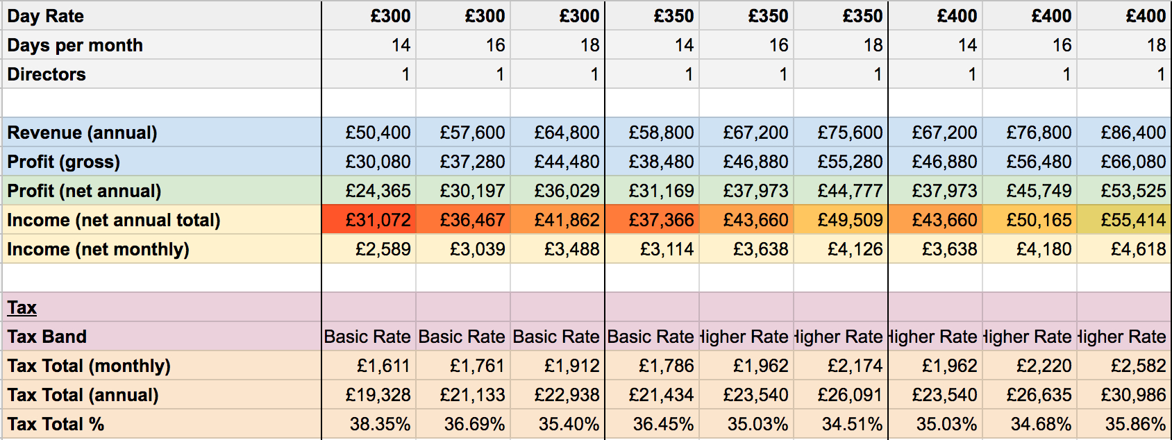 Freelance Spreadsheet Work In Calculating Freelancer Income In The Uk  Simplehours