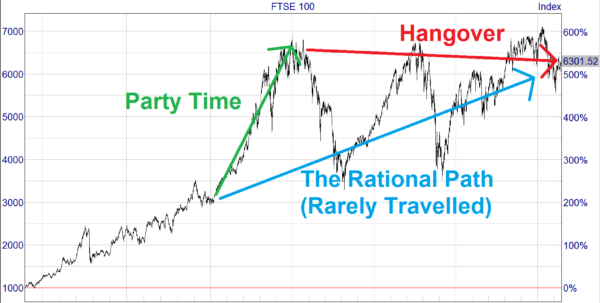 Ftse 100 Historical Data Spreadsheet Pertaining To The Ftse 100 Is Cheap, Thanks To A 20Year Sideways Market — Uk