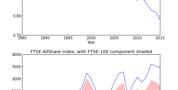 Ftse 100 Historical Data Spreadsheet With Regard To Stocks  Historic Variation In Ftse100 Total Market Capitalization