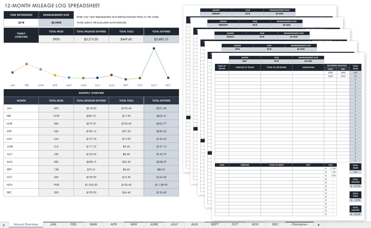 Fuel Spreadsheet Throughout Free Mileage Log Templates Smartsheet Sheet Template Form And Fuel