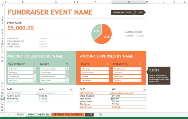 Fundraising Spreadsheet Template With Regard To Fundraiser Tracking Spreadsheet Fundraising Event Budget Template