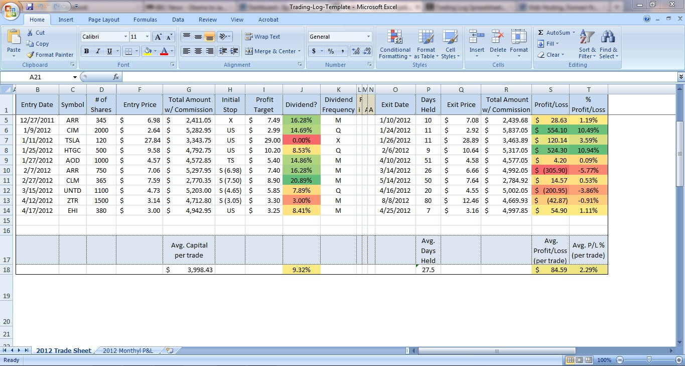 Trading journal spreadsheets for options stocks futures