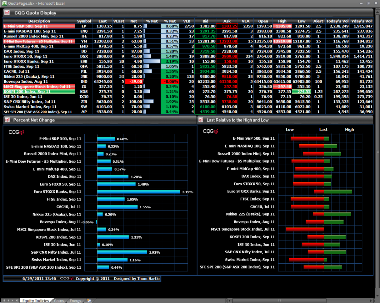 Futures Trading Spreadsheet Within Tricks To Building Excel Spreadsheets From Cqg  Cqg News