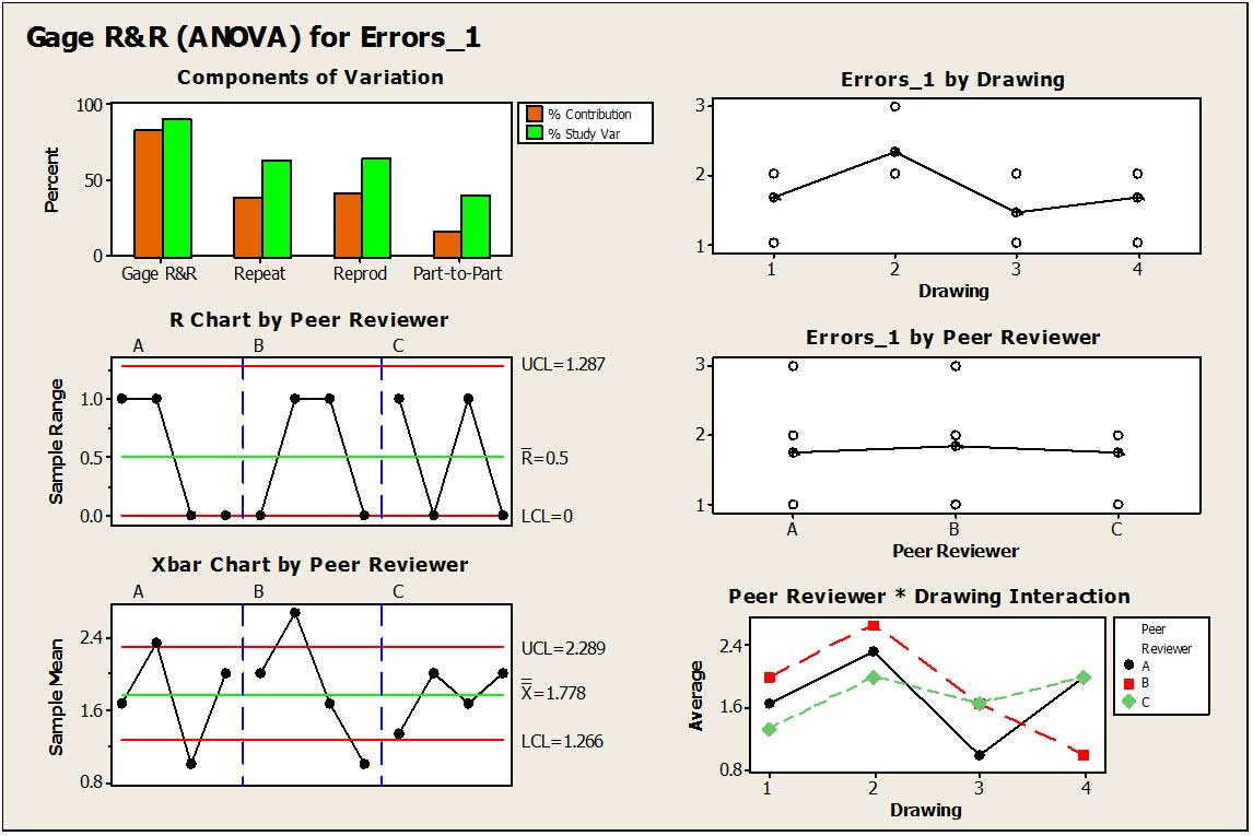 Gage R&r Spreadsheet Pertaining To Anova Gage Rr  Livinend