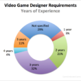 Game Design Spreadsheet For Video Game Designer Requirements