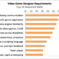 Game Design Spreadsheet Within Video Game Designer Requirements