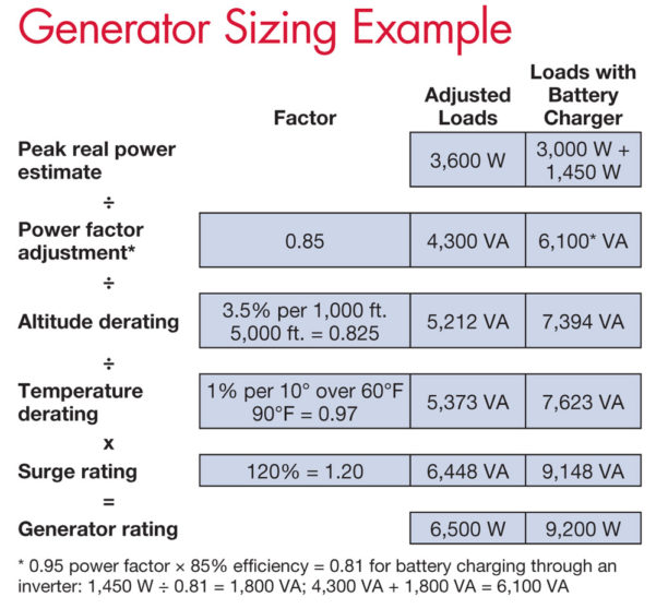 Generator Sizing Spreadsheet With Size A Generator  Altin.northeastfitness.co