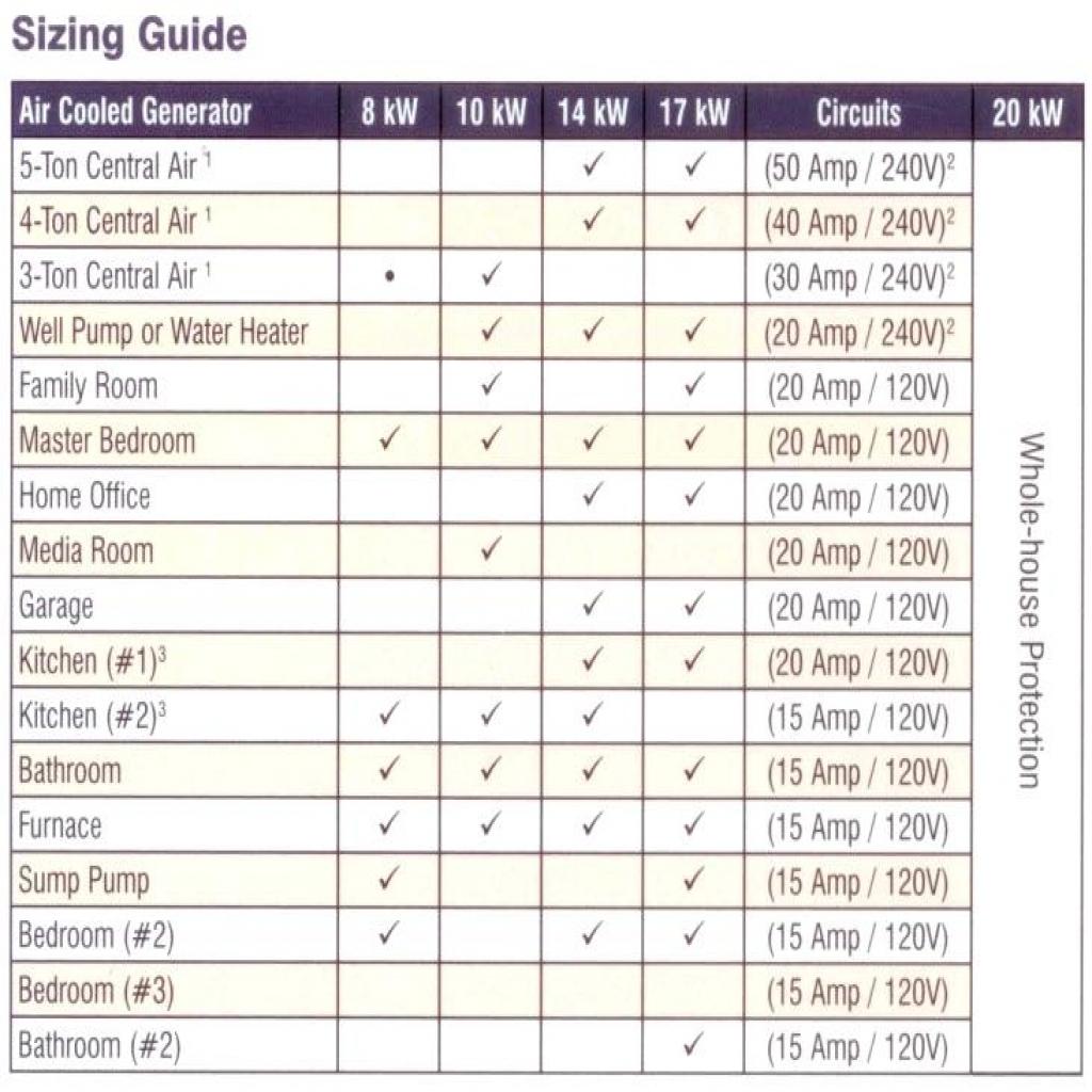 Generator Sizing Spreadsheet Within Generator Sizing Chart Generator Sizing Calculator Generator Wattage