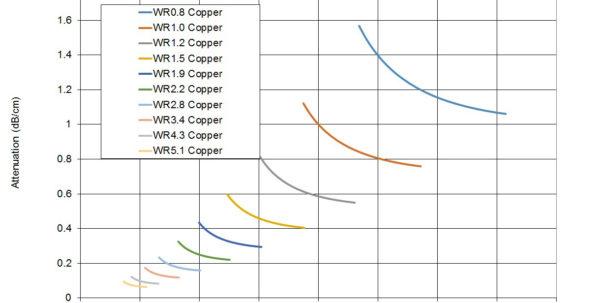 Generator Wattage Calculator Spreadsheet Regarding Microwaves101  Downloadarea