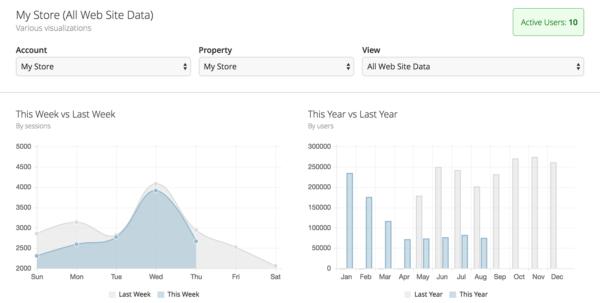 Get Data From Google Spreadsheet Javascript For Embed Api — Google Analytics Demos  Tools