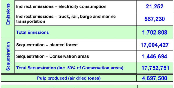 Ghg Calculation Spreadsheet For Greenhouse Gas Ghg Inventory  Pdf