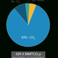 Ghg Calculation Spreadsheet Regarding California's Greenhouse Gas Emission Inventory