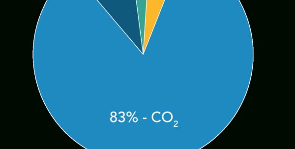 Ghg Calculation Spreadsheet Regarding California's Greenhouse Gas Emission Inventory Ghg Calculation Spreadsheet Printable Spreadsheet