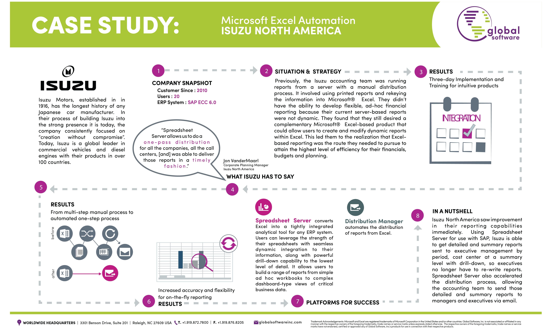 Global Software Inc Spreadsheet Server Regarding Isuzu North America Case Study  Global Software Inc