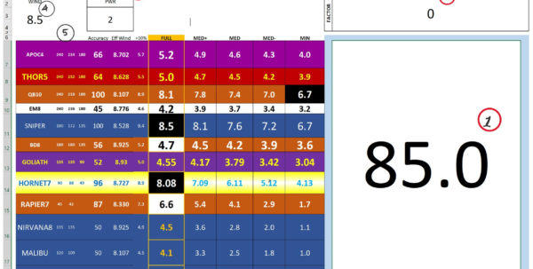Golf Clash Best Clubs Spreadsheet Regarding Excel Wind Guide I Use For Tournaments  And Weekly Play Too
