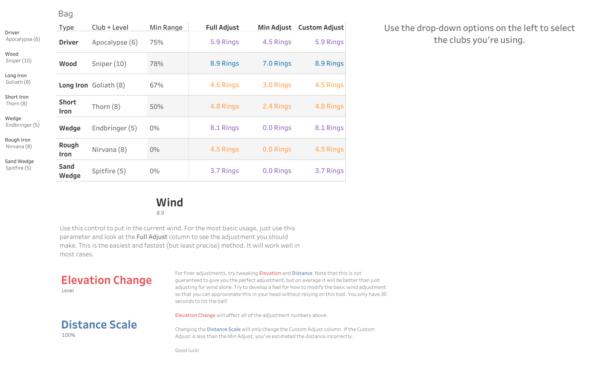 Golf Clash Wind Chart Spreadsheet Inside Golf Clash Wind Calculator  Scott Marler  Tableau Public