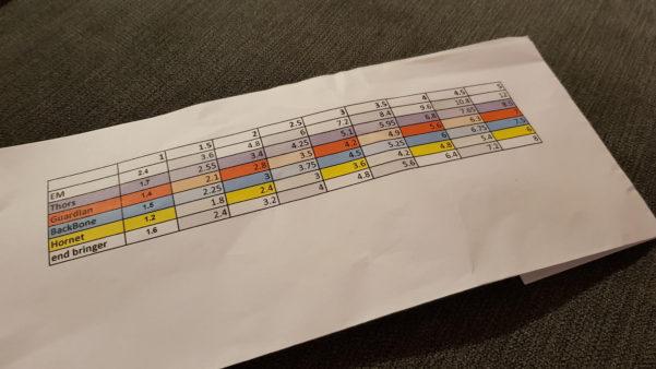 Golf Clash Wind Chart Spreadsheet Pertaining To Golf Clash Wind Spreadsheet – Spreadsheet Collections