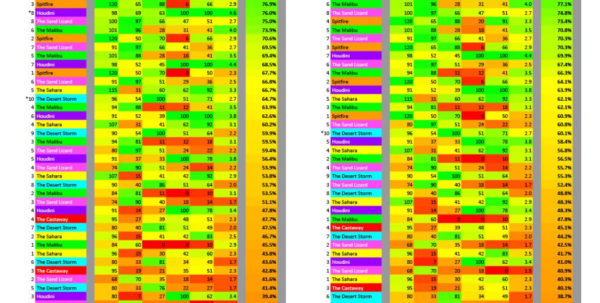 Golf Clash Wind Chart Spreadsheet Throughout Golf Clash Club Stats Spreadsheet  Aljererlotgd