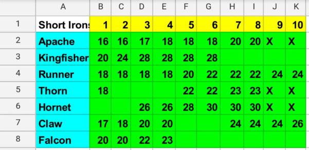 Golf Clash Wind Chart Spreadsheet Throughout Power Slice  Golf Clash Notebook
