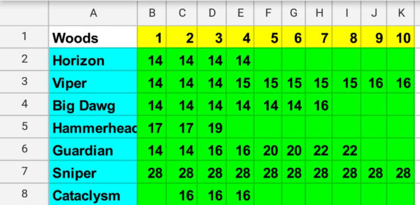 Golf Clash Wind Chart Spreadsheet With Power Slice  Golf Clash Notebook