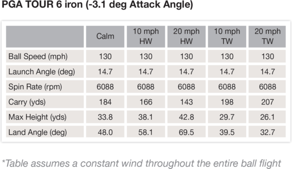 Golf Clash Wind Chart Spreadsheet With Regard To How The Wind Affects Your Golf Ball – Golfwrx