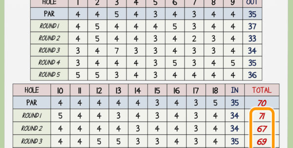 Golf Handicap Calculator Spreadsheet Pertaining To Index Golf Handicap Calculator