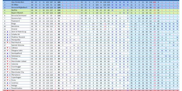 Golf League Excel Spreadsheet With Regard To Team Schedule Maker. Unique Schedule Builder Template