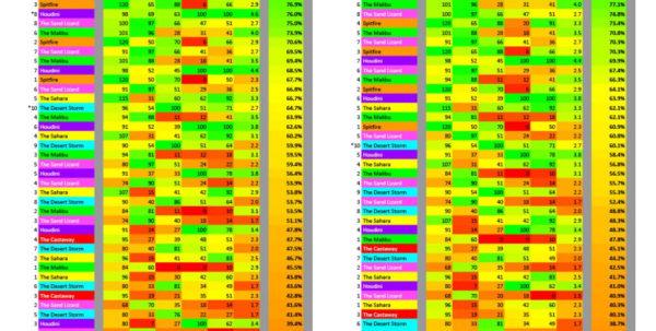 Golf League Stats Spreadsheet With Regard To Golf Clash Club Stats Spreadsheet  Aljererlotgd