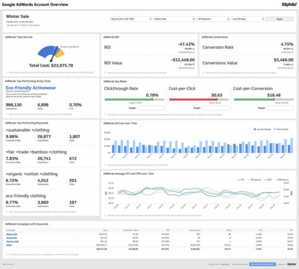 Google Adwords Spreadsheet Template With Regard To Google Analytics Excel Dashboard Template And Google Adwords