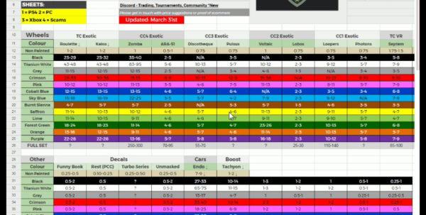Google Docs Spreadsheet Rocket League With Regard To Rocket League Item Spreadsheet Xboxne Price Guide  Askoverflow