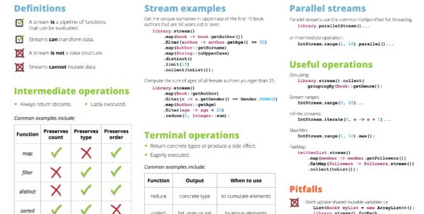 Google Spreadsheet Api Java Example In Java Streams Cheat Sheet  Rebellabs Zeroturnaround