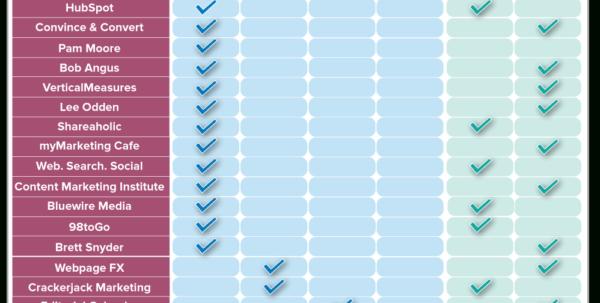 Google Spreadsheet Calendar In Editorial Calendar Templates For Content Marketing: The Ultimate List