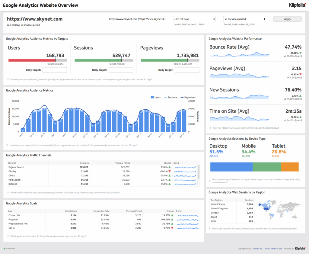 Google Spreadsheet Dashboard Template With Regard To Google Analytics Excel Dashboard Template And Google Analytics