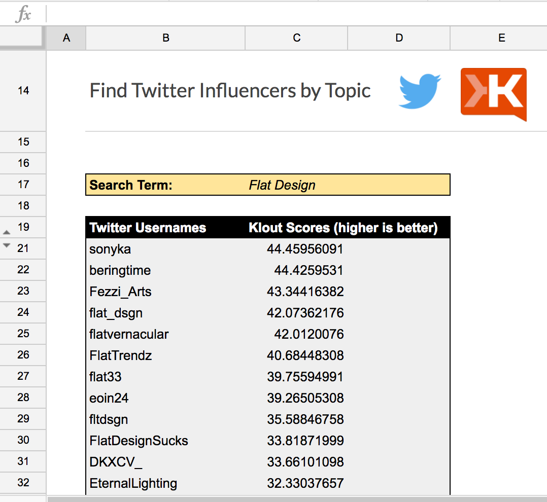 Google Spreadsheet Find In Find Twitter Influencerstopic  Spreadsheet Template In Google