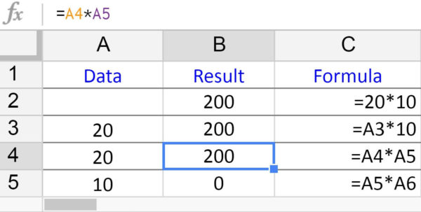 Google Spreadsheet Formulas Pertaining To How To Multiply Numbers In Google Spreadsheets