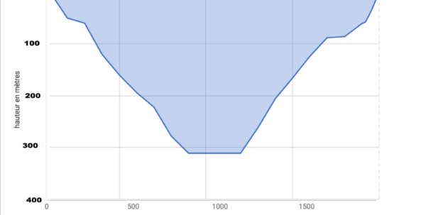 Google Spreadsheet Graph For How To Reverse The Yaxis In A Google Sheets Graph?  Web