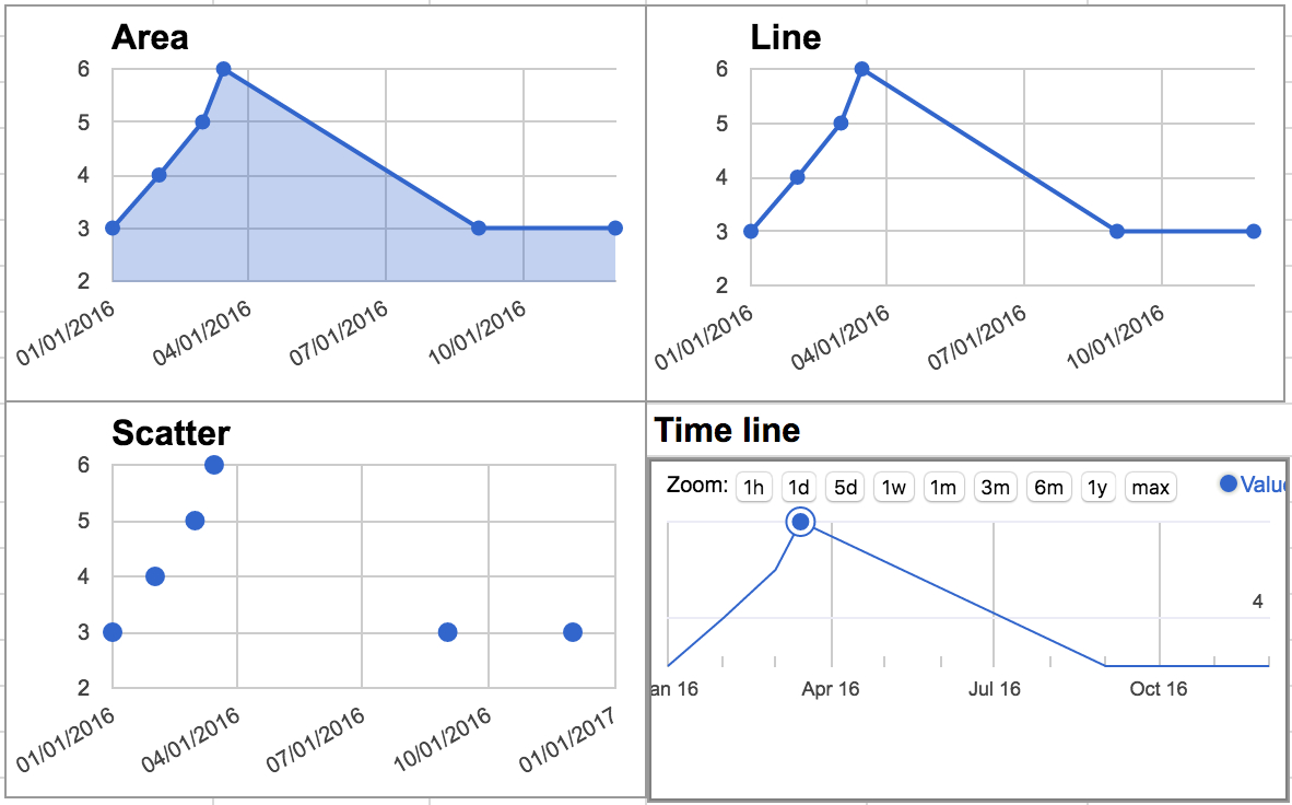 Google Spreadsheet Graph Within How To Plot Time Series Graph In Google Sheets?  Web Applications