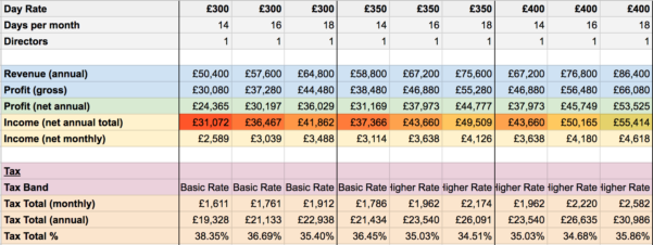 Gp Calculator Spreadsheet Inside Calculating Freelancer Income In The Uk  Simplehours