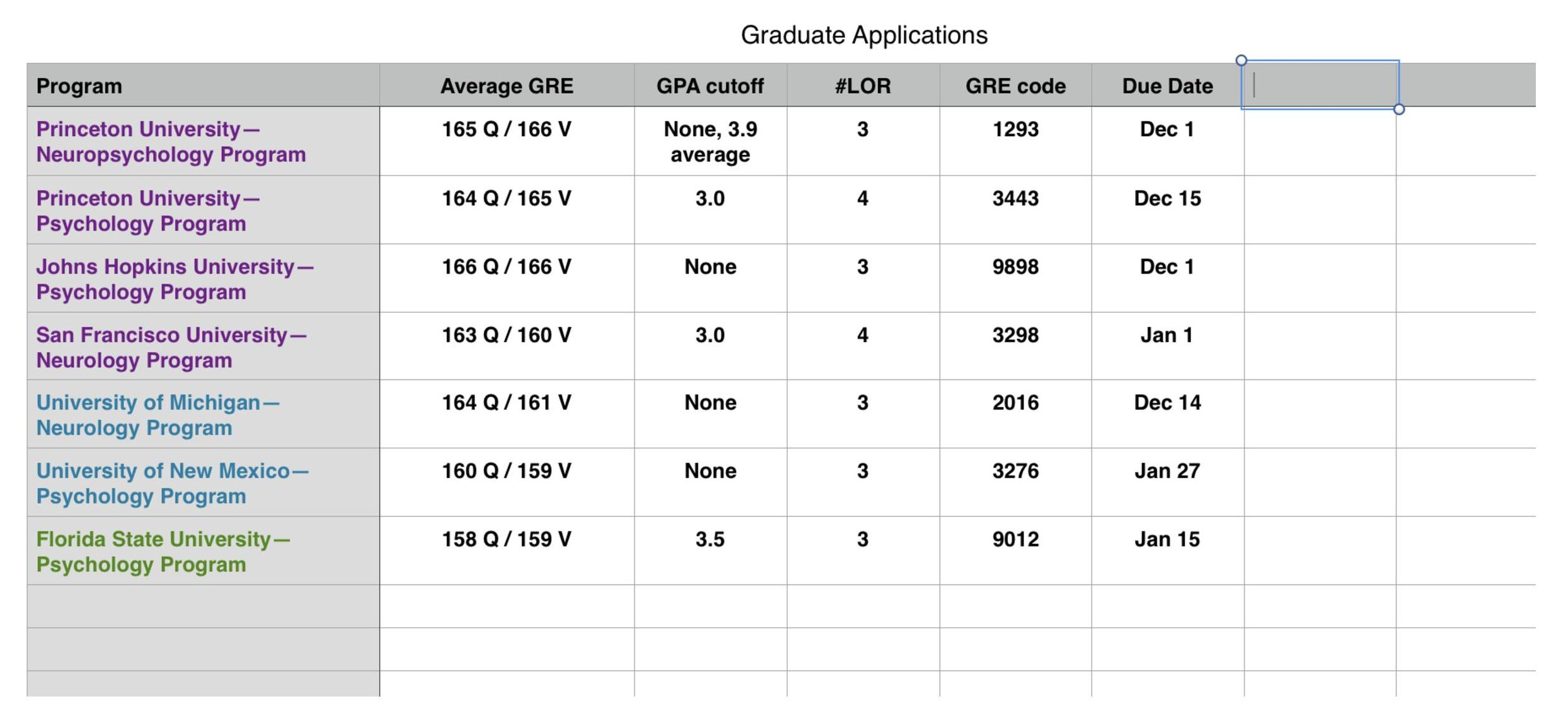 Graduate School Spreadsheet Pertaining To Academical.  Applying To Graduate School: A Beginner's Guide