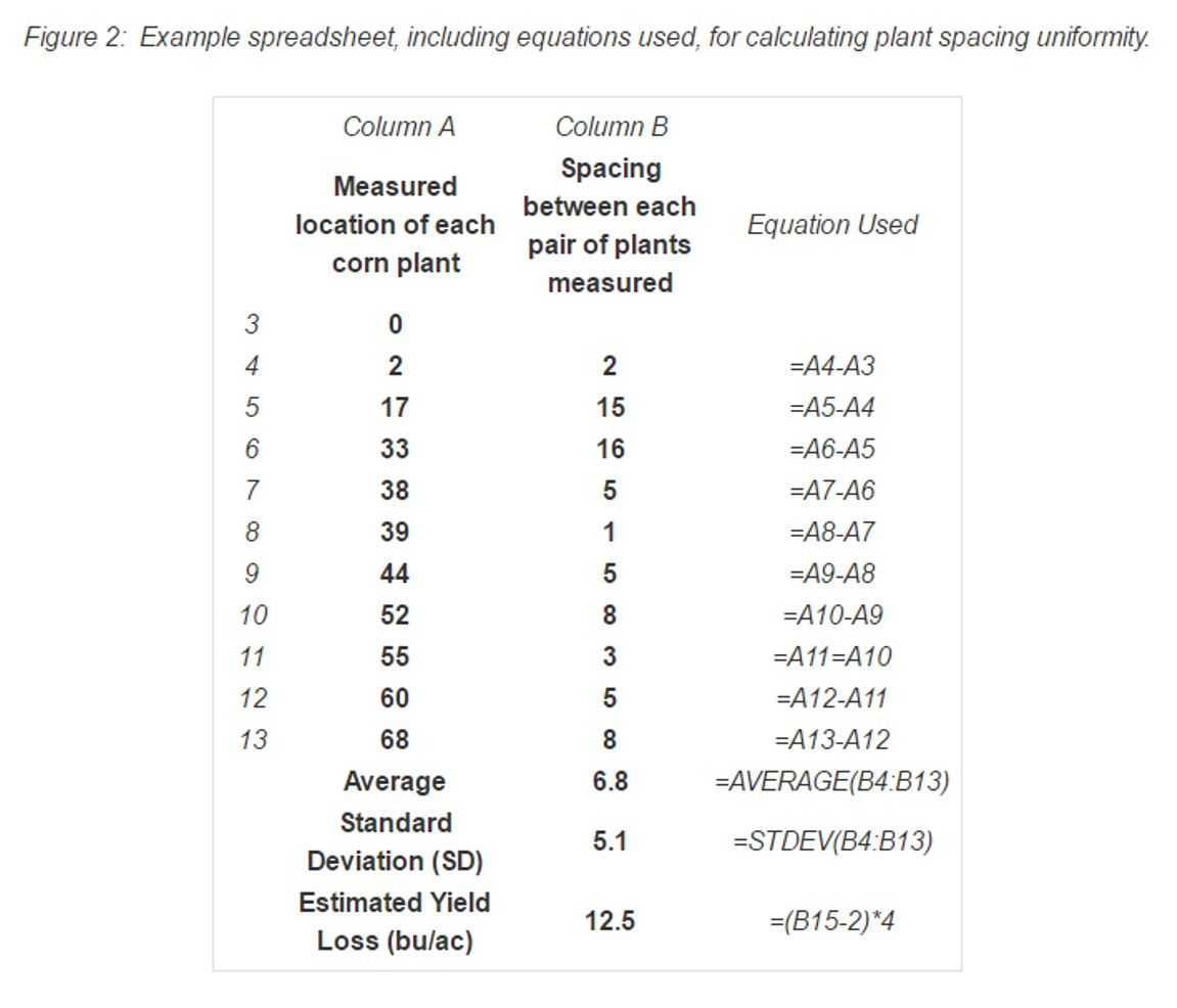 Grain Moisture Spreadsheet Intended For Uncategorized Archives  Page 2 Of 3  Manitoba Corn Growers Association