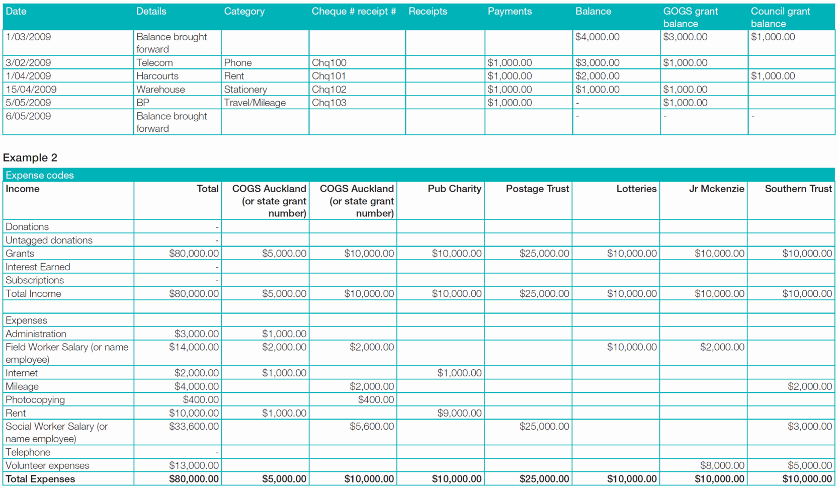Grant Expense Tracking Spreadsheet Pertaining To Grant Expense Tracking Spreadsheet Template Wheel Of  Pywrapper