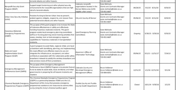 Grant Spreadsheet Intended For Grant Tracking Spreadsheet Concept Of Sample Papillonnorthwan Sheet