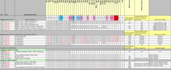 Grant Spreadsheet With Regard To Group 03 – Matthew Grant – December 27, 2012  Grant Dna Project